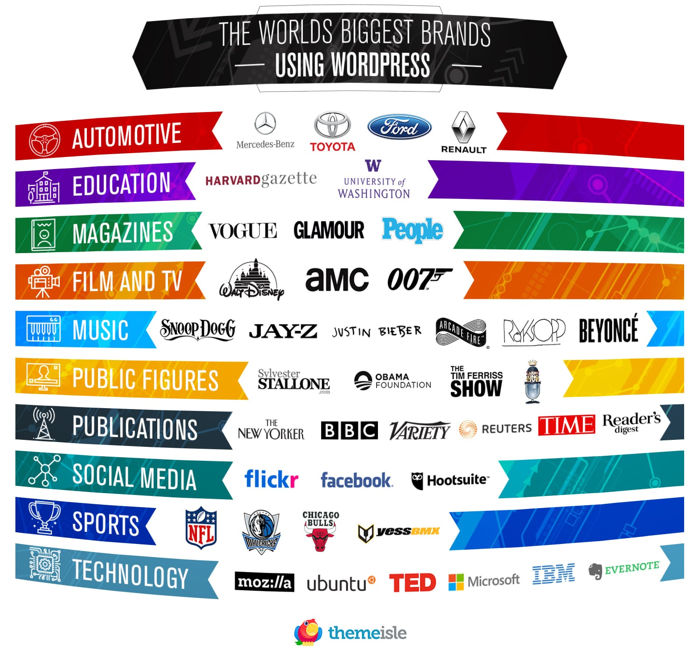 famous-brands-using-WordPress